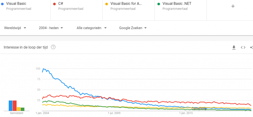 Google Trends VB.NET Visual Basic VBA C#